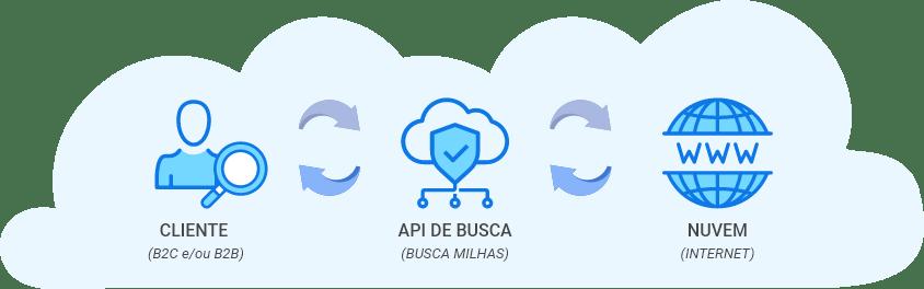 Entenda como funciona a nossa API
